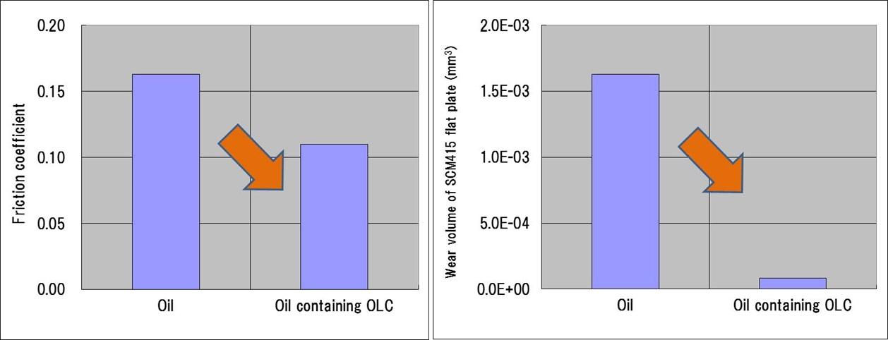 08-01-04 重点-オニオンライクカーボン(OLC)トライポロジー特性グラフ